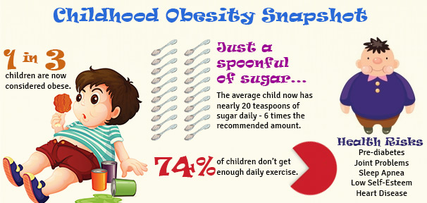 Overweight Kids Amp Parents Choices Just Another Reason To